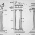 Characteristics of Doric, Ionic, Corinthian order